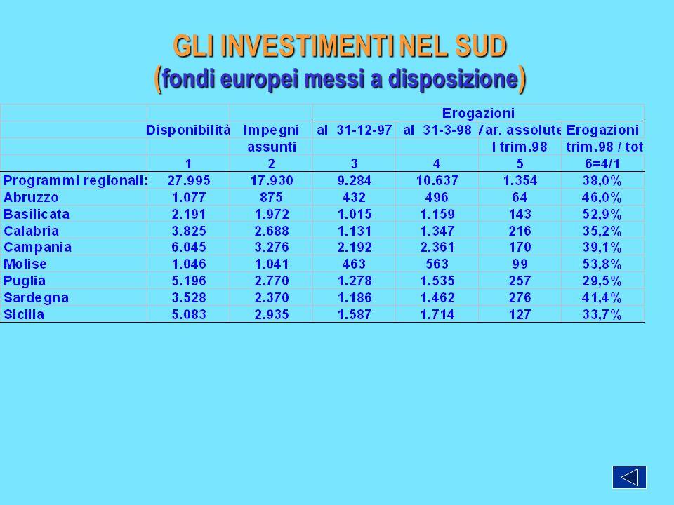 GLI INVESTIMENTI NEL SUD ( fondi europei messi a disposizione )