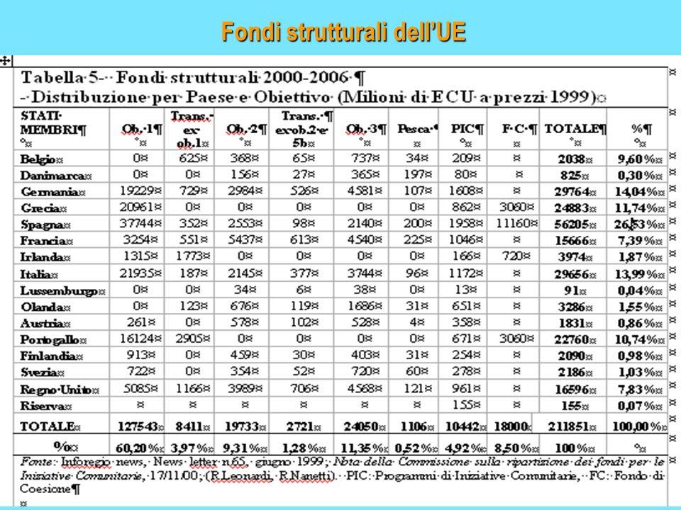 Fondi strutturali dellUE
