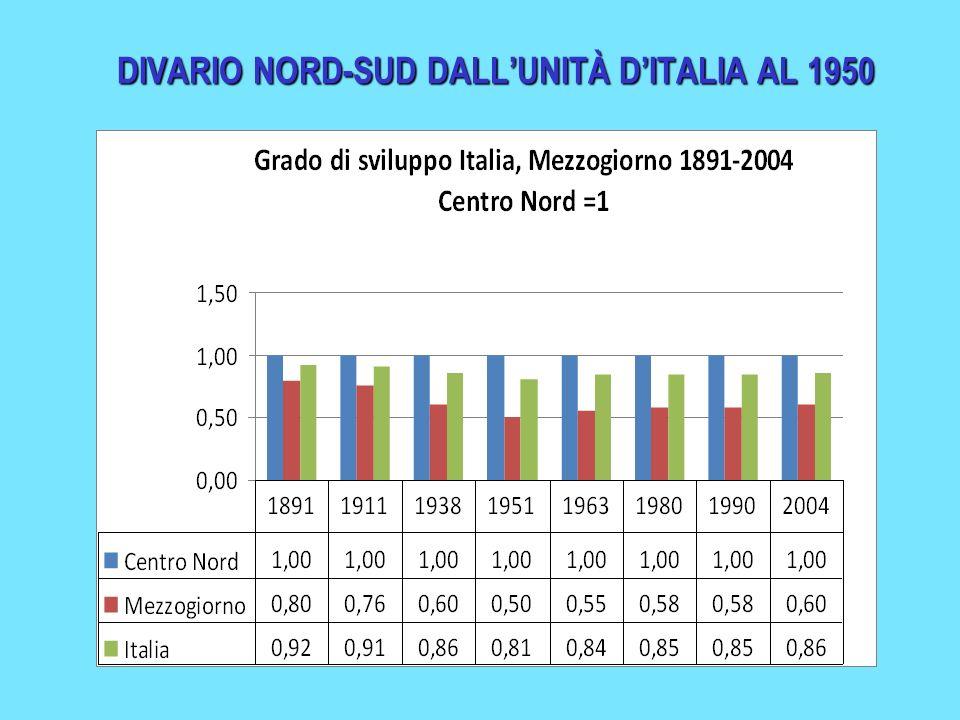 DIVARIO NORD-SUD DALLUNITÀ DITALIA AL 1950