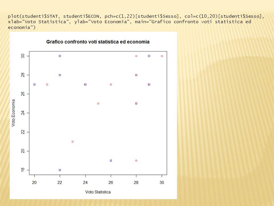 plot(studenti$STAT, studenti$ECON, pch=c(1,22)[studenti$Sesso], col=c(10,20)[studenti$Sesso], xlab= Voto Statistica , ylab= Voto Economia , main= Grafico confronto voti statistica ed economia )
