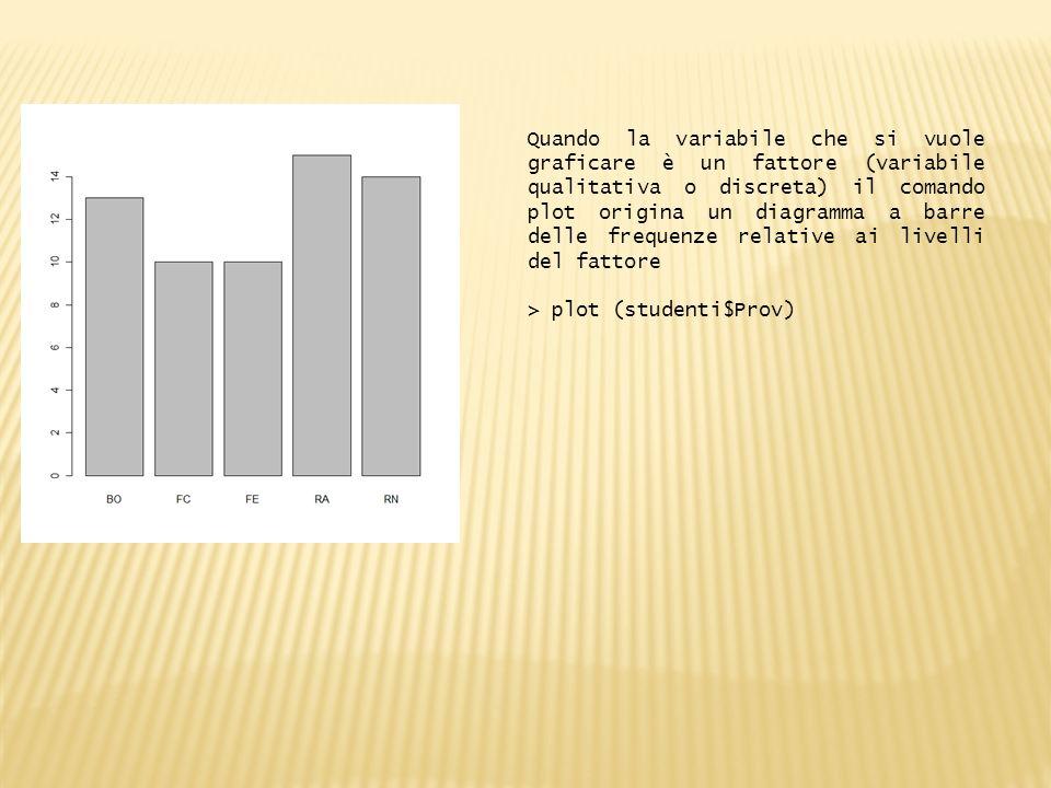 Quando la variabile che si vuole graficare è un fattore (variabile qualitativa o discreta) il comando plot origina un diagramma a barre delle frequenze relative ai livelli del fattore > plot (studenti$Prov)