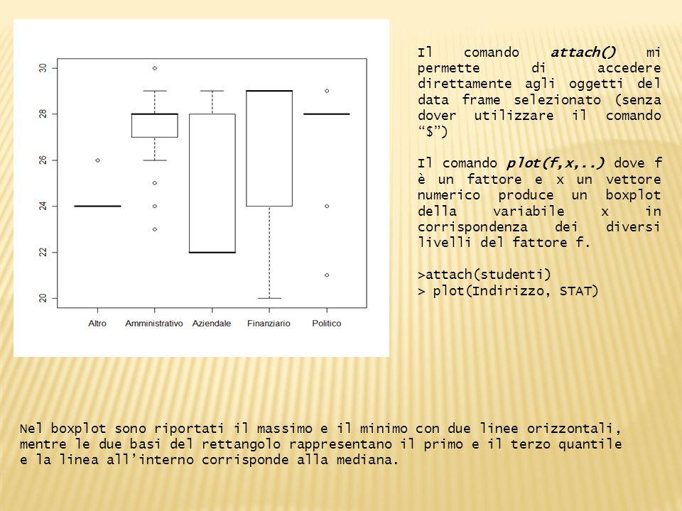 Il comando attach() mi permette di accedere direttamente agli oggetti del data frame selezionato (senza dover utilizzare il comando $) Il comando plot(f,x,..) dove f è un fattore e x un vettore numerico produce un boxplot della variabile x in corrispondenza dei diversi livelli del fattore f.