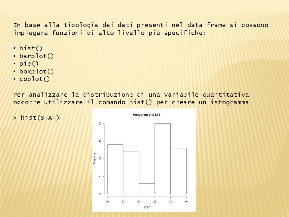 In base alla tipologia dei dati presenti nel data frame si possono impiegare funzioni di alto livello più specifiche: hist() barplot() pie() boxplot() coplot() Per analizzare la distribuzione di una variabile quantitativa occorre utilizzare il comando hist() per creare un istogramma > hist(STAT)