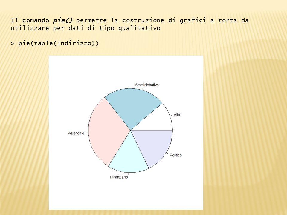 Il comando pie() permette la costruzione di grafici a torta da utilizzare per dati di tipo qualitativo > pie(table(Indirizzo))