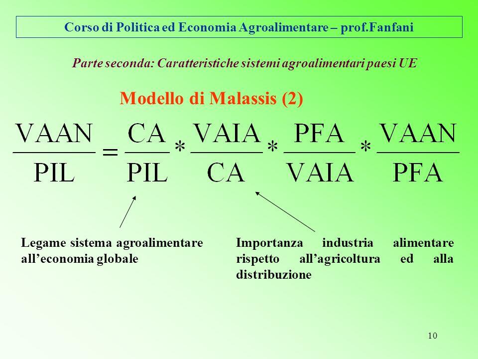 Corso di Politica ed Economia Agroalimentare – prof.Fanfani 10 Parte seconda: Caratteristiche sistemi agroalimentari paesi UE Modello di Malassis (2) Legame sistema agroalimentare alleconomia globale Importanza industria alimentare rispetto allagricoltura ed alla distribuzione