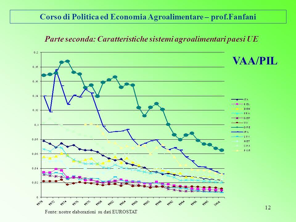Corso di Politica ed Economia Agroalimentare – prof.Fanfani 12 Parte seconda: Caratteristiche sistemi agroalimentari paesi UE VAA/PIL Fonte: nostre elaborazioni su dati EUROSTAT