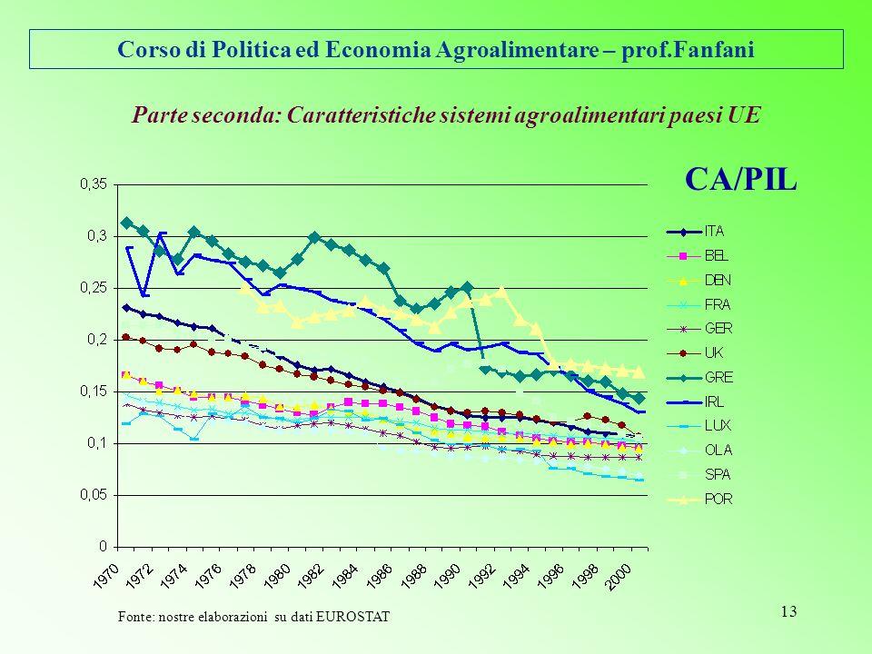 Corso di Politica ed Economia Agroalimentare – prof.Fanfani 13 Parte seconda: Caratteristiche sistemi agroalimentari paesi UE CA/PIL Fonte: nostre elaborazioni su dati EUROSTAT