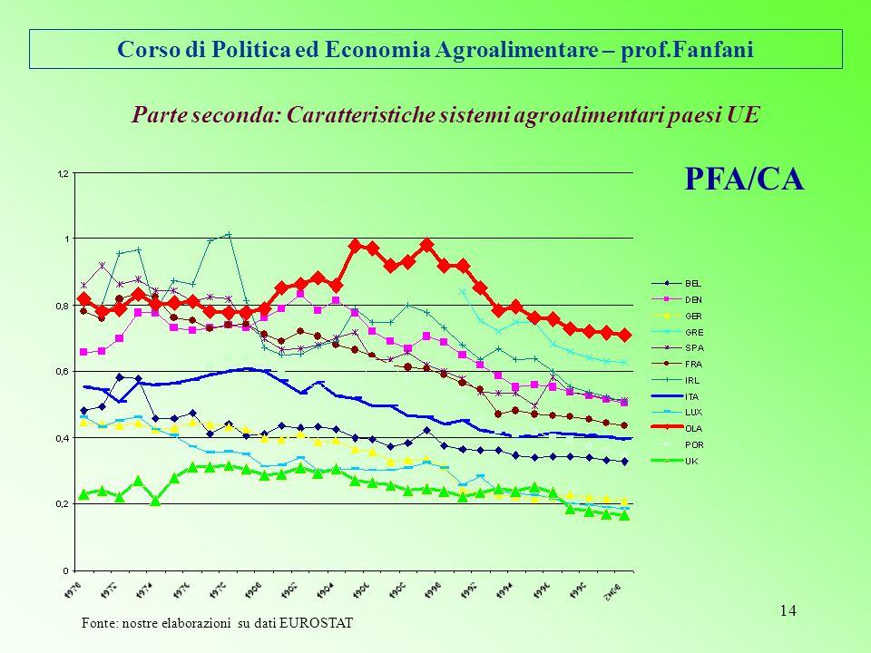 Corso di Politica ed Economia Agroalimentare – prof.Fanfani 14 Parte seconda: Caratteristiche sistemi agroalimentari paesi UE PFA/CA Fonte: nostre elaborazioni su dati EUROSTAT