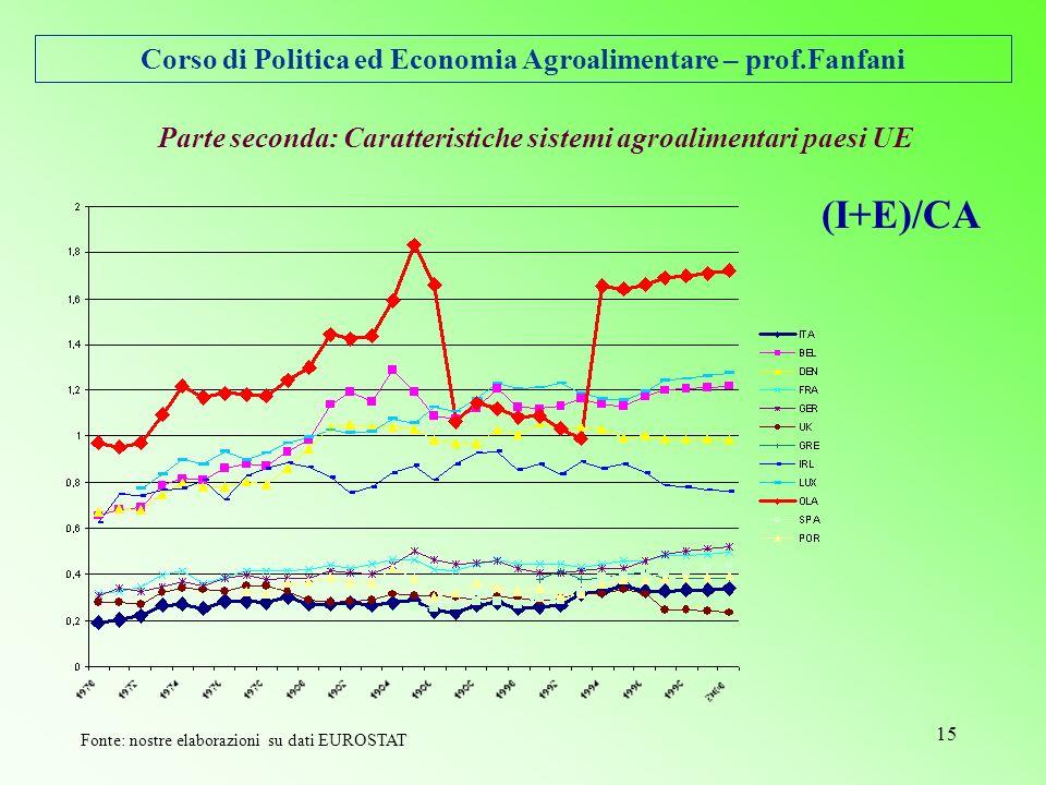 Corso di Politica ed Economia Agroalimentare – prof.Fanfani 15 Parte seconda: Caratteristiche sistemi agroalimentari paesi UE (I+E)/CA Fonte: nostre elaborazioni su dati EUROSTAT