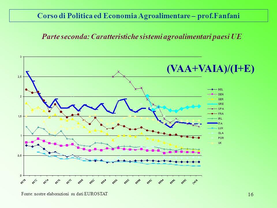 Corso di Politica ed Economia Agroalimentare – prof.Fanfani 16 Parte seconda: Caratteristiche sistemi agroalimentari paesi UE (VAA+VAIA)/(I+E) Fonte: nostre elaborazioni su dati EUROSTAT