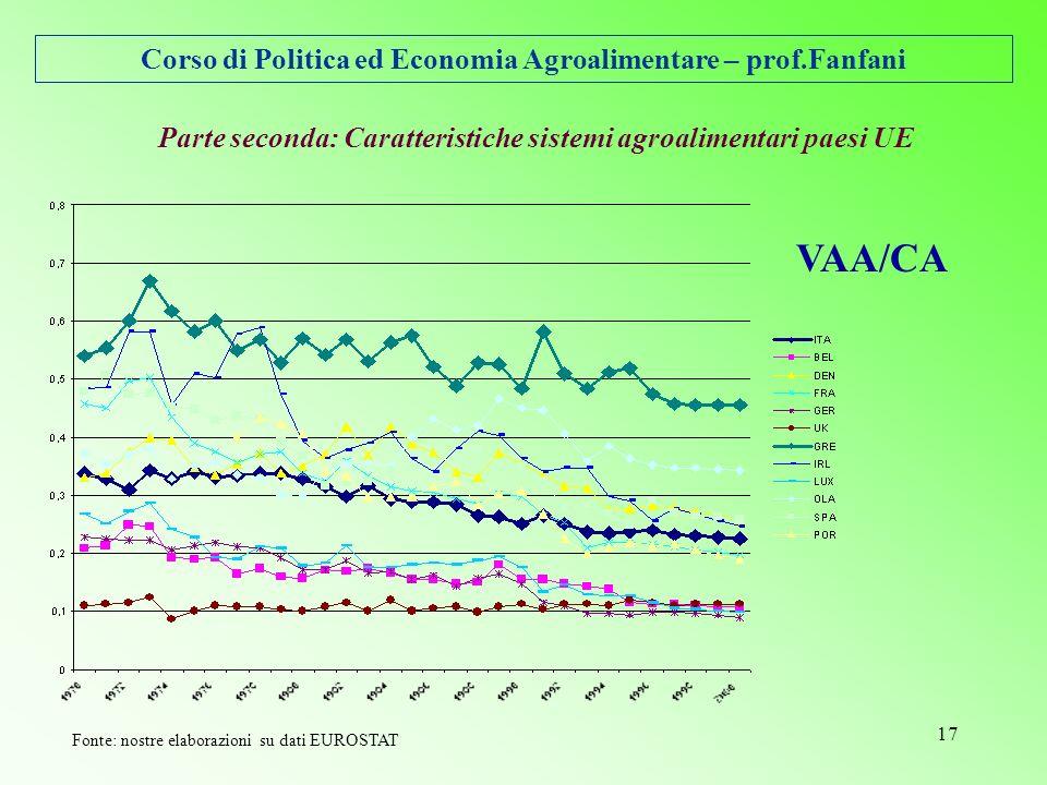Corso di Politica ed Economia Agroalimentare – prof.Fanfani 17 Parte seconda: Caratteristiche sistemi agroalimentari paesi UE VAA/CA Fonte: nostre elaborazioni su dati EUROSTAT