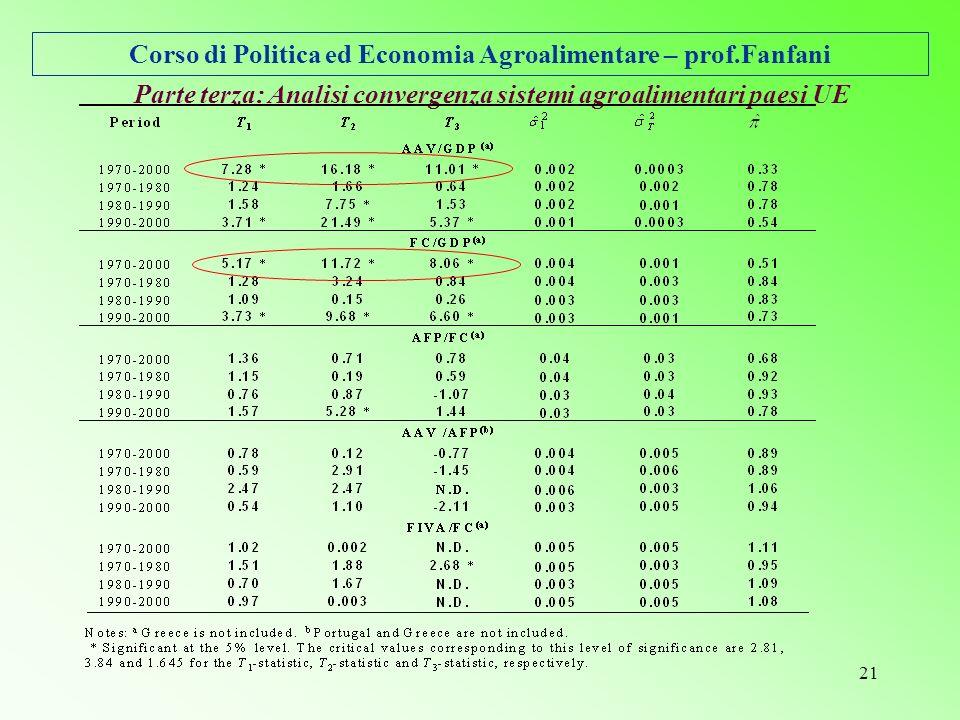Corso di Politica ed Economia Agroalimentare – prof.Fanfani 21 Parte terza: Analisi convergenza sistemi agroalimentari paesi UE