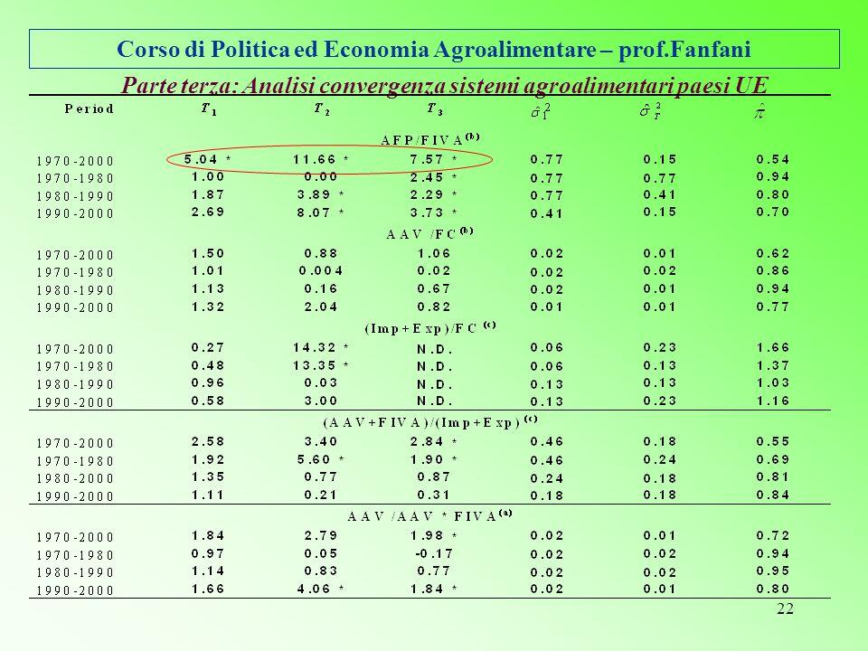 Corso di Politica ed Economia Agroalimentare – prof.Fanfani 22 Parte terza: Analisi convergenza sistemi agroalimentari paesi UE