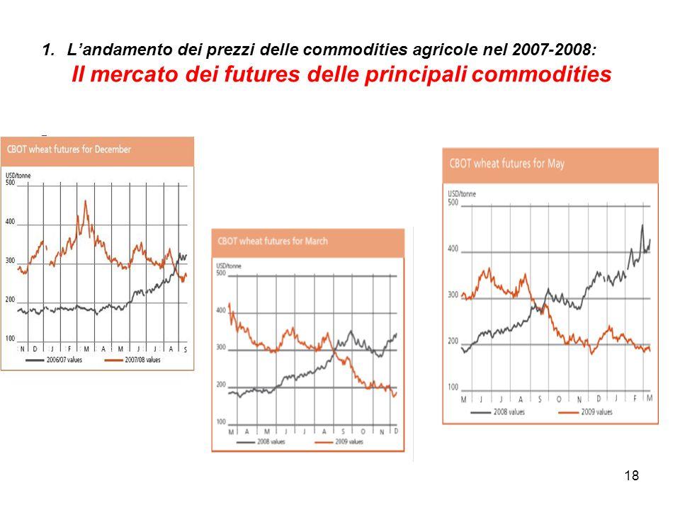 18 - 1.Landamento dei prezzi delle commodities agricole nel 2007-2008: Il mercato dei futures delle principali commodities