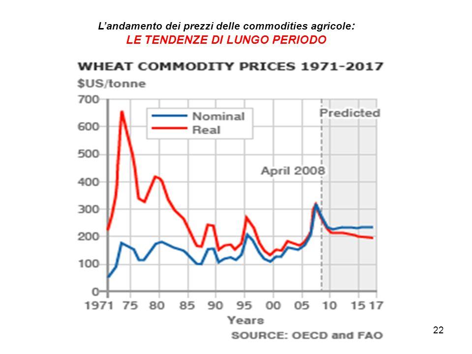 22 Landamento dei prezzi delle commodities agricole : LE TENDENZE DI LUNGO PERIODO