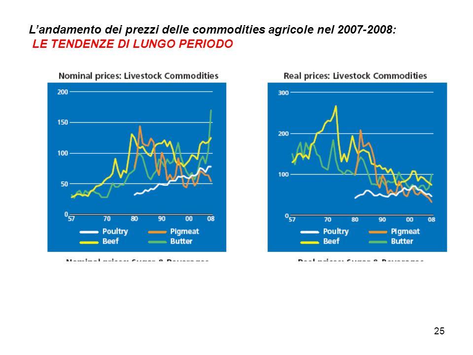 25 Landamento dei prezzi delle commodities agricole nel 2007-2008: LE TENDENZE DI LUNGO PERIODO