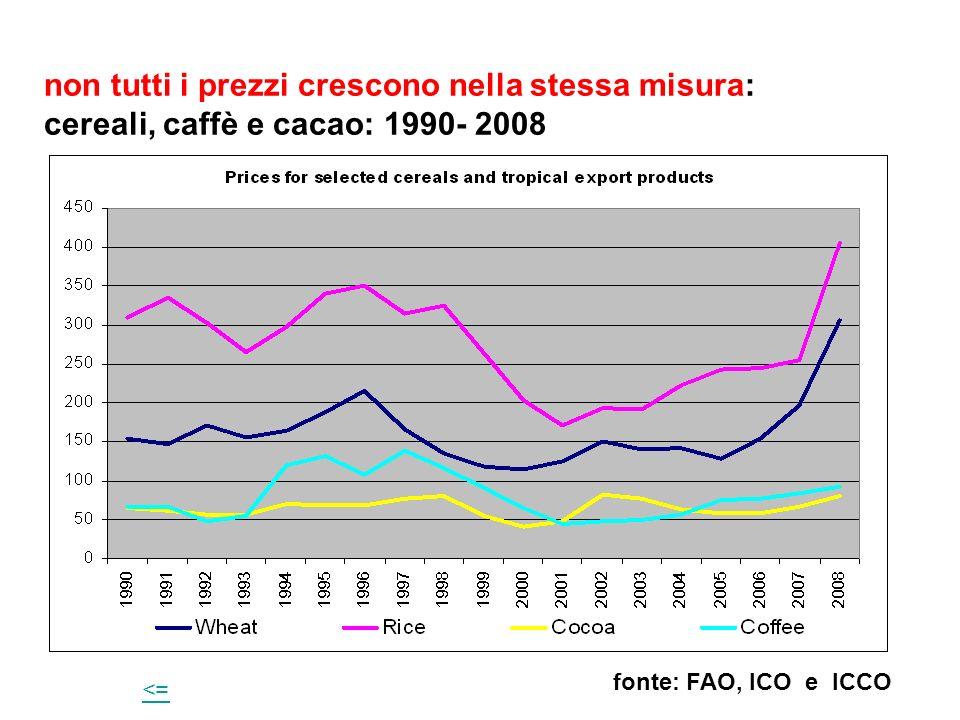 non tutti i prezzi crescono nella stessa misura: cereali, caffè e cacao: 1990- 2008 fonte: FAO, ICO e ICCO <=<=