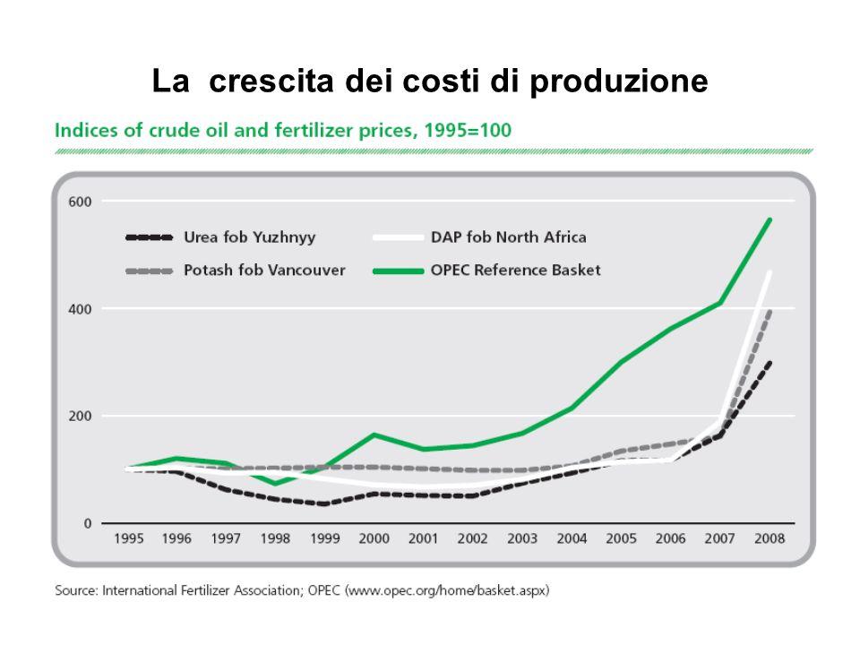 La crescita dei costi di produzione