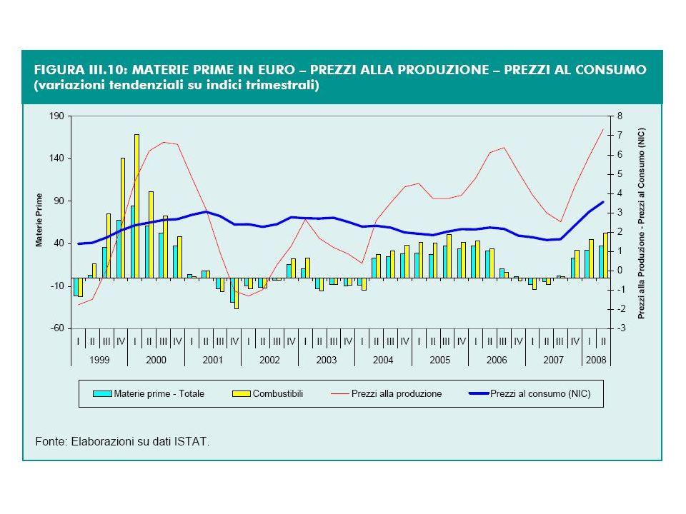 FAO food price index e Manifacture index 1961-2008 fonte: FAO e World Bank