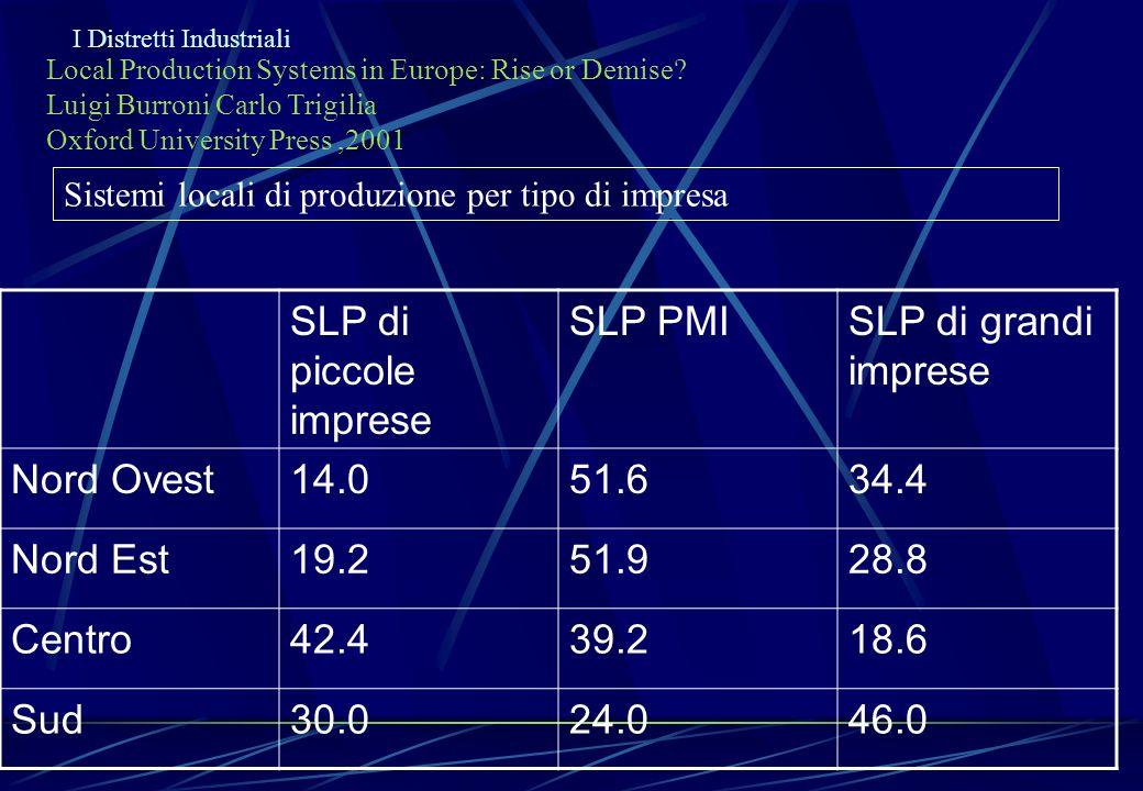 I Distretti Industriali Local Production Systems in Europe: Rise or Demise? Luigi Burroni Carlo Trigilia Oxford University Press,2001 Sistemi locali d