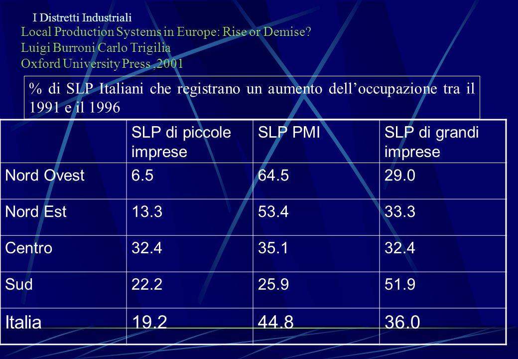 I Distretti Industriali Local Production Systems in Europe: Rise or Demise? Luigi Burroni Carlo Trigilia Oxford University Press,2001 % di SLP Italian