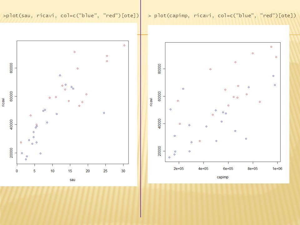 >plot(sau, ricavi, col=c( blue , red )[ote])> plot(capimp, ricavi, col=c( blue , red )[ote])
