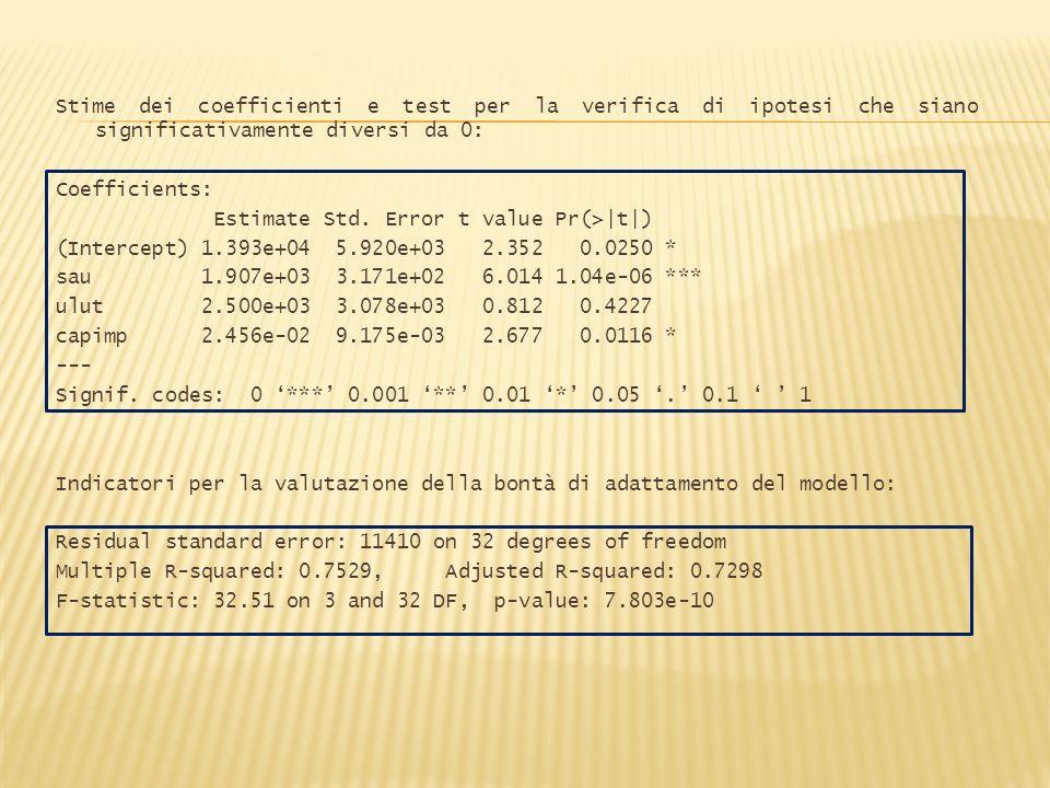 Per poter confrontare i coefficienti di regressione parziale tra loro, è necessario calcolare i coefficienti di regressione standardizzati: coef(m)[2]*(sd(sau)/sd(ricavi)) sau 0.6595706 coef(m)[3]*(sd(ulut)/sd(ricavi)) ulut 0.07225166 coef(m)[4]*(sd(capimp)/sd(ricavi)) capimp 0.2963803