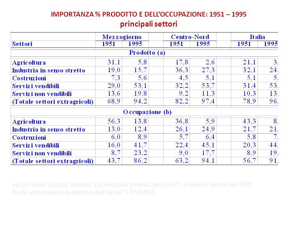 IMPORTANZA % PRODOTTO E DELLOCCUPAZIONE: 1951 – 1995 principali settori (a) Su valori a prezzi correnti (b) Occupati presenti per il 1951 e unità di l