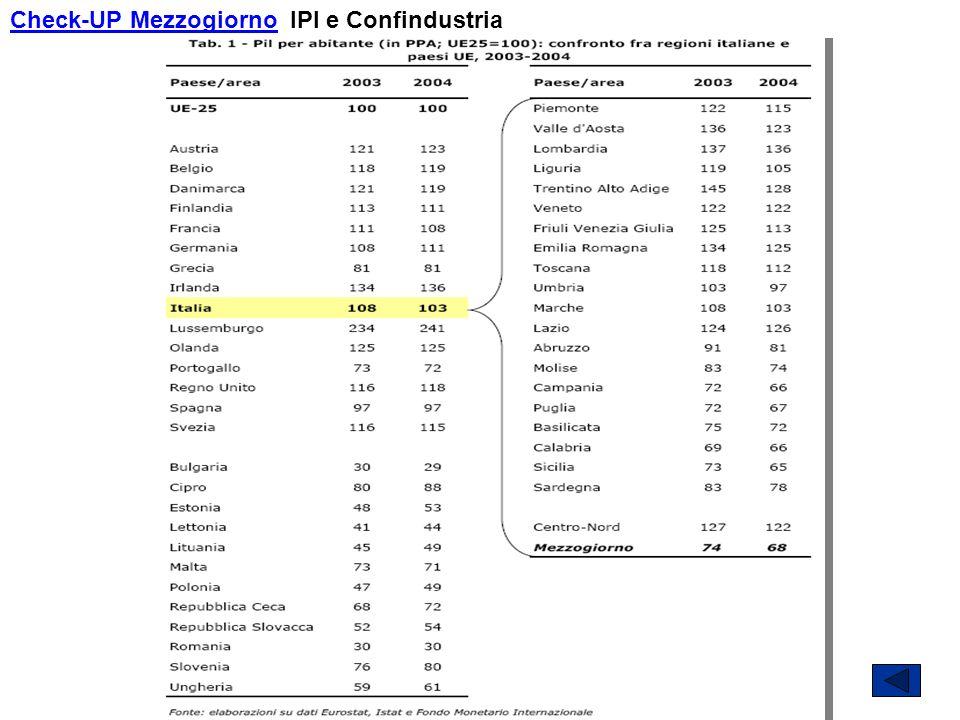 Check-UP MezzogiornoCheck-UP Mezzogiorno IPI e Confindustria