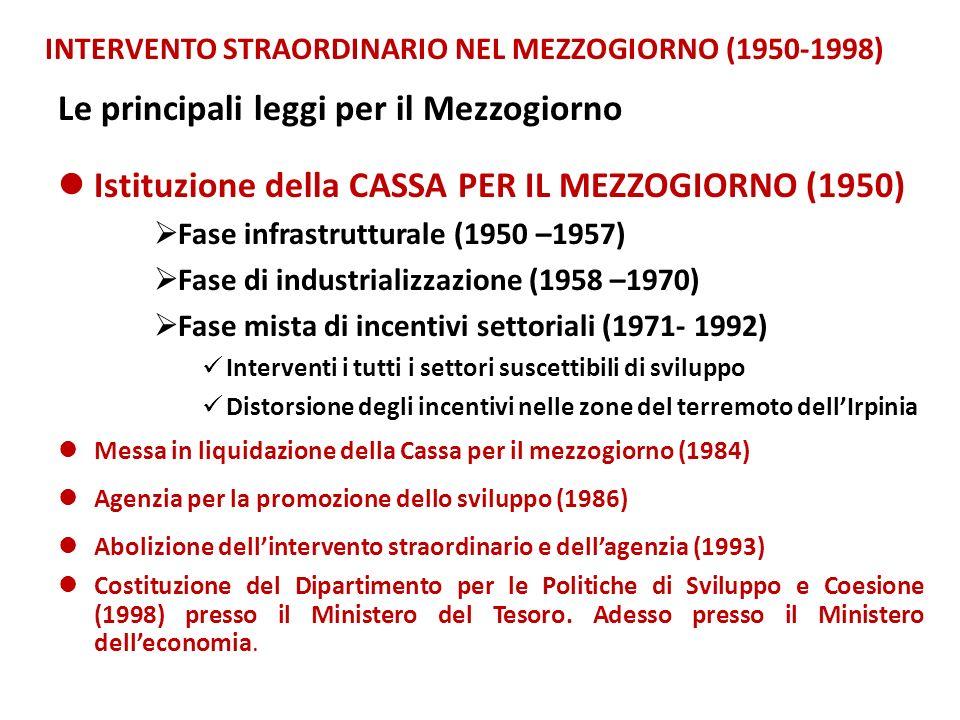 INTERVENTO STRAORDINARIO NEL MEZZOGIORNO (1950-1998) Limpegno finanziario non è stato rilevante e soprattutto è stato male utilizzato 245.000 miliardi di lire dal 1950 al 1990 (a prezzi 1990) Solo 185.000 miliardi utilizzati meno di 5.000 miliardi allanno (2,6 miliardi di Euro) Forte rilevanza dellintervento sostitutivo grande rilevanza degli investimenti per acquedotti e fognature (1/3-1/2 negli anni 60-70) Forti investimenti nellindustria di base ad alta intensità di capitali e con scarsi effetti indotti Poli di sviluppo o cattedrali nel deserto