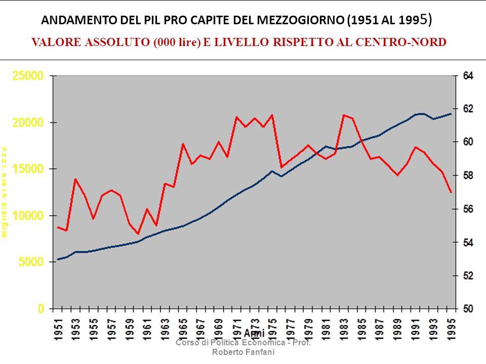 Corso di Politica Economica - Prof. Roberto Fanfani ANDAMENTO DEL PIL PRO CAPITE DEL MEZZOGIORNO (1951 AL 199 5) VALORE ASSOLUTO (000 lire) E LIVELLO