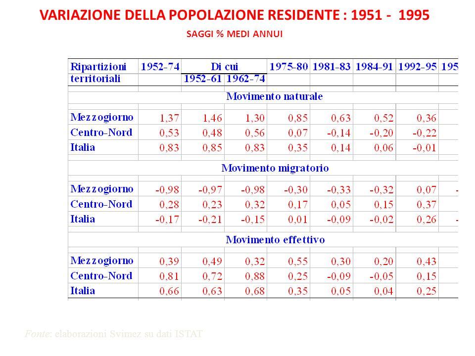 VARIAZIONE DEL PRODOTTO TRA IL 1951 E IL 1995 SAGGI % MEDI ANNUI Fonte: elaborazioni Svimez su dati ISTAT e SVIMEZ