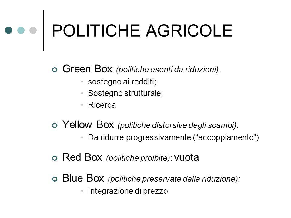 POLITICHE AGRICOLE Green Box (politiche esenti da riduzioni): sostegno ai redditi; Sostegno strutturale; Ricerca Yellow Box (politiche distorsive degl
