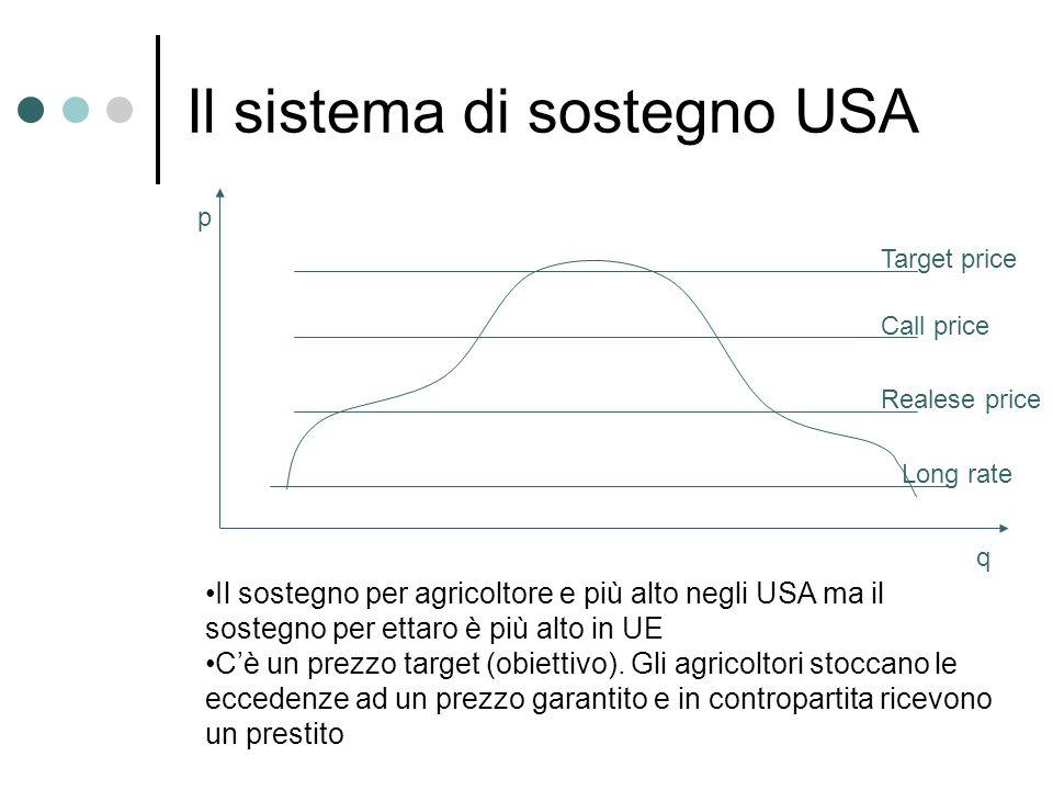 Il sistema di sostegno USA Target price Call price Realese price Long rate p q Il sostegno per agricoltore e più alto negli USA ma il sostegno per ett