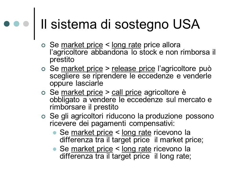 Il sistema di sostegno USA Se market price < long rate price allora lagricoltore abbandona lo stock e non rimborsa il prestito Se market price > relea