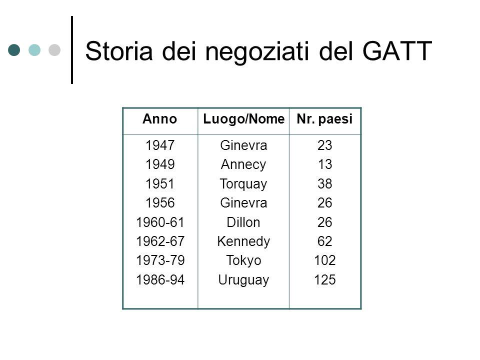 Storia dei negoziati del GATT AnnoLuogo/NomeNr. paesi 1947 1949 1951 1956 1960-61 1962-67 1973-79 1986-94 Ginevra Annecy Torquay Ginevra Dillon Kenned