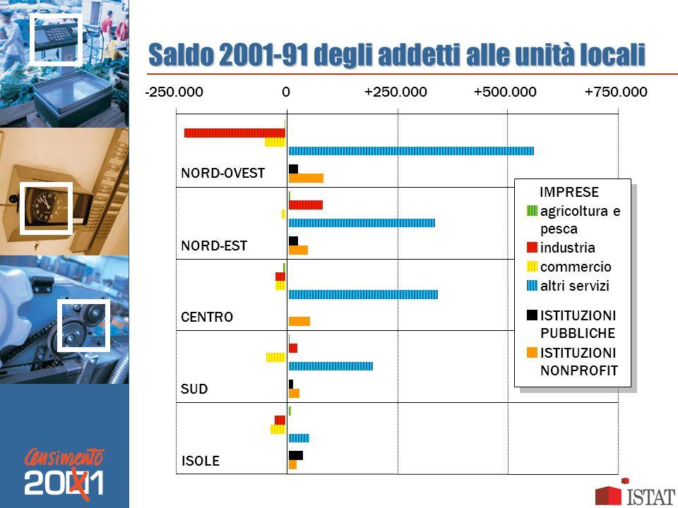 Saldo 2001-91 degli addetti alle unità locali -250.0000+250.000+500.000+750.000 NORD-OVEST NORD-EST CENTRO SUD ISOLE agricoltura e pesca industria com