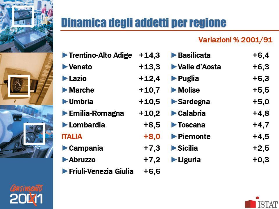 Dinamica degli addetti per regione Trentino-Alto Adige+14,3 Veneto+13,3 Lazio+12,4 Marche+10,7 Umbria+10,5 Emilia-Romagna+10,2 Lombardia+8,5 ITALIA+8,