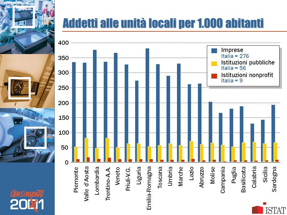 Addetti alle unità locali per 1.000 abitanti 0 50 100 150 200 250 300 350 400 Imprese Italia = 276 Istituzioni pubbliche Italia = 56 Istituzioni nonpr