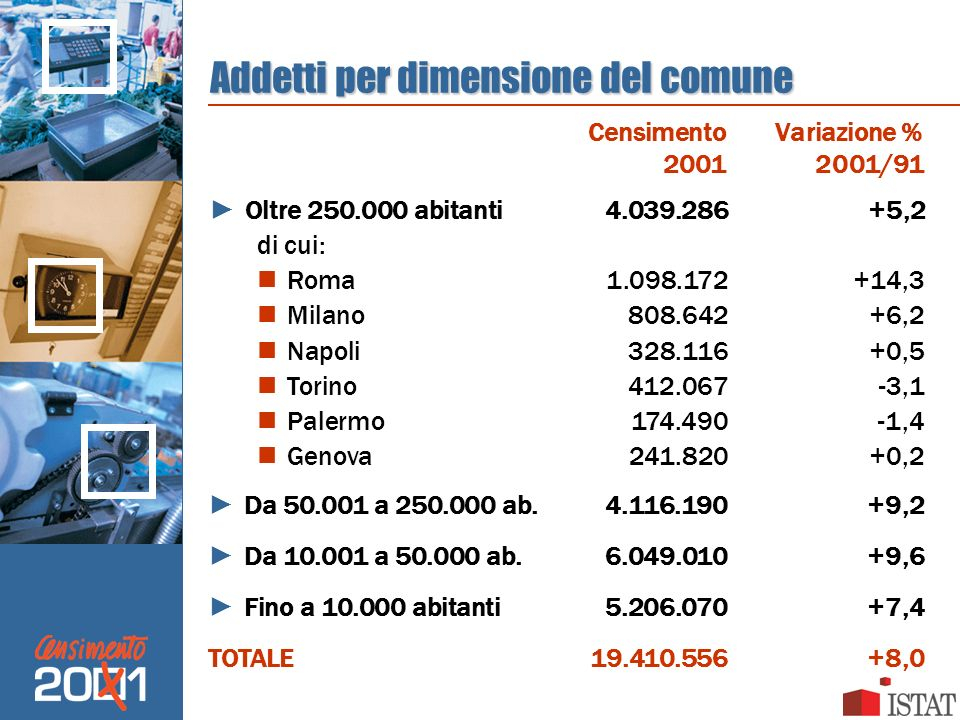 Addetti per dimensione del comune Oltre 250.000 abitanti4.039.286+5,2 di cui: Roma1.098.172+14,3 Milano808.642+6,2 Napoli328.116+0,5 Torino412.067-3,1