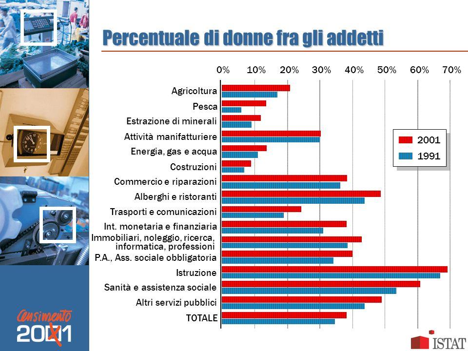 Percentuale di donne fra gli addetti 0%10%20%30%40%50%60%70% Agricoltura Pesca Estrazione di minerali Attività manifatturiere Energia, gas e acqua Cos