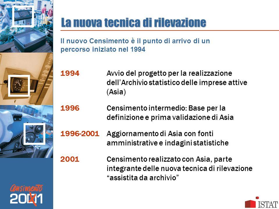 La nuova tecnica di rilevazione 1994Avvio del progetto per la realizzazione dellArchivio statistico delle imprese attive (Asia) 1996Censimento interme