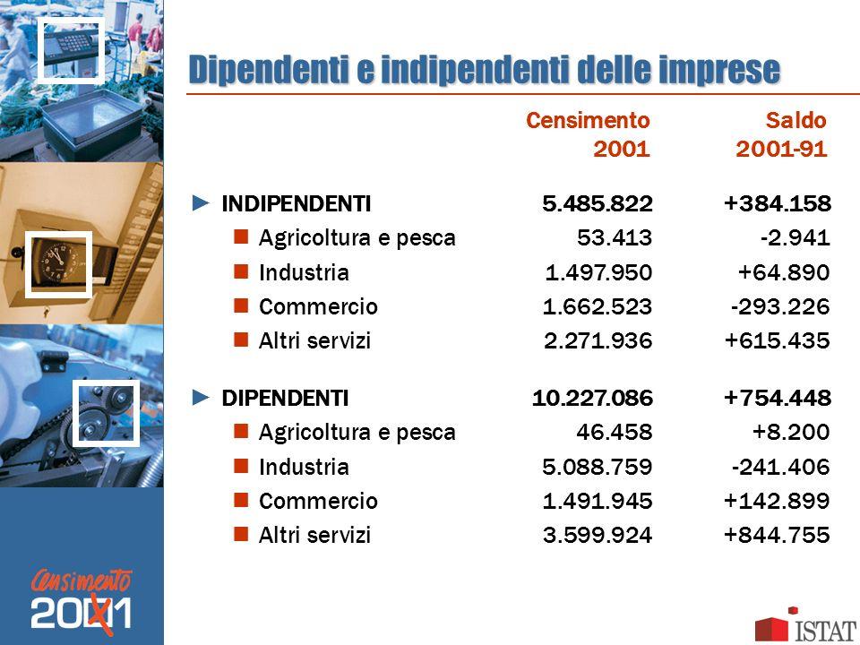 Dipendenti e indipendenti delle imprese INDIPENDENTI5.485.822+384.158 Agricoltura e pesca53.413-2.941 Industria1.497.950+64.890 Commercio1.662.523-293