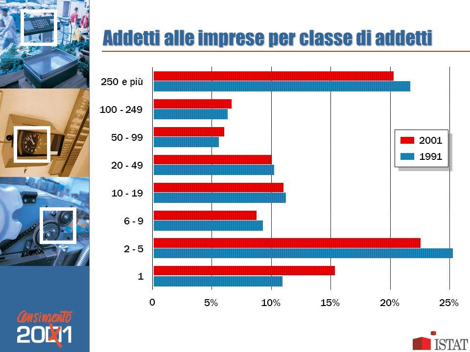 Addetti alle imprese per classe di addetti 0 5% 10% 15% 20% 25% 1 2 - 5 6 - 9 10 - 19 20 - 49 50 - 99 100 - 249 2001 1991 250 e più