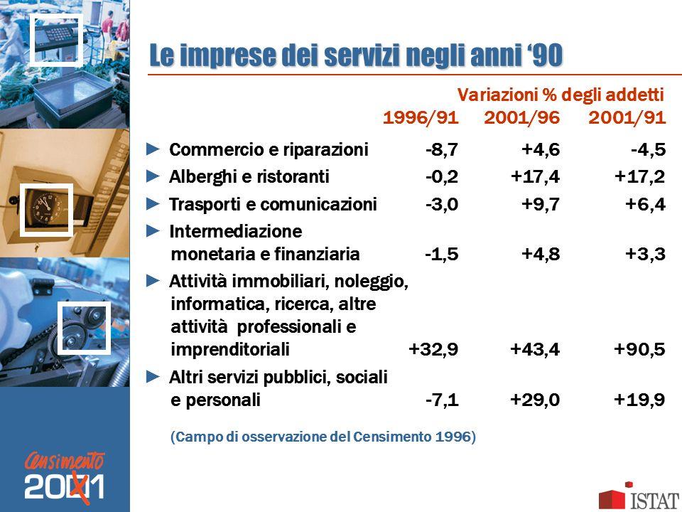 Le imprese dei servizi negli anni 90 Commercio e riparazioni-8,7+4,6-4,5 Alberghi e ristoranti-0,2+17,4+17,2 Trasporti e comunicazioni-3,0+9,7+6,4 Int