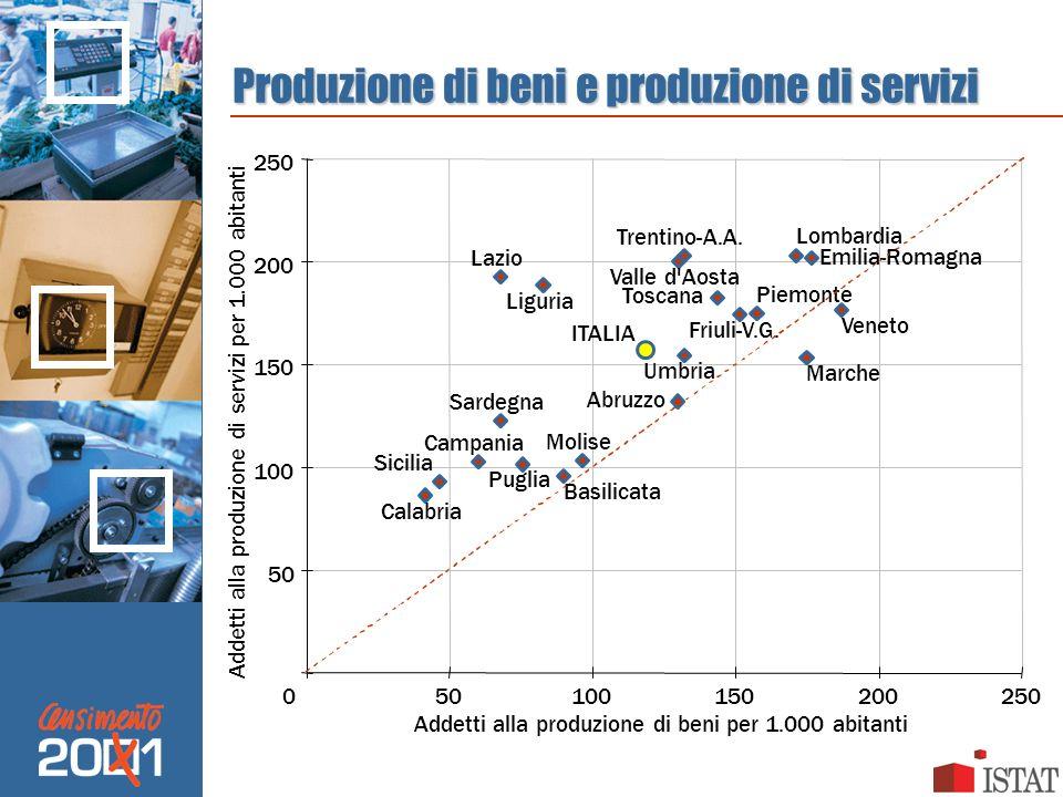 Produzione di beni e produzione di servizi ITALIA Trentino-A.A. Valle d'Aosta Friuli-V.G. Emilia-Romagna Veneto Piemonte Toscana Marche Lombardia Umbr