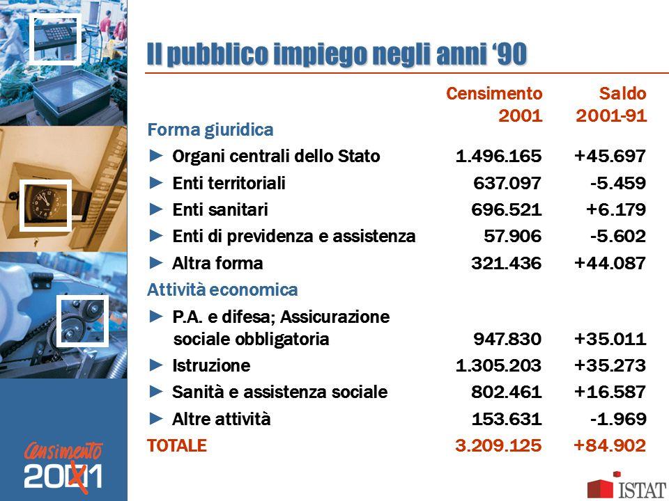 Il pubblico impiego negli anni 90 Forma giuridica Organi centrali dello Stato1.496.165+45.697 Enti territoriali637.097-5.459 Enti sanitari696.521+6.17