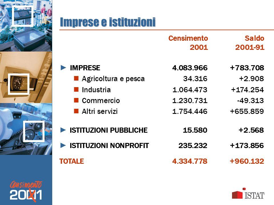 Imprese e istituzioni IMPRESE4.083.966+783.708 Agricoltura e pesca34.316+2.908 Industria1.064.473+174.254 Commercio1.230.731-49.313 Altri servizi1.754