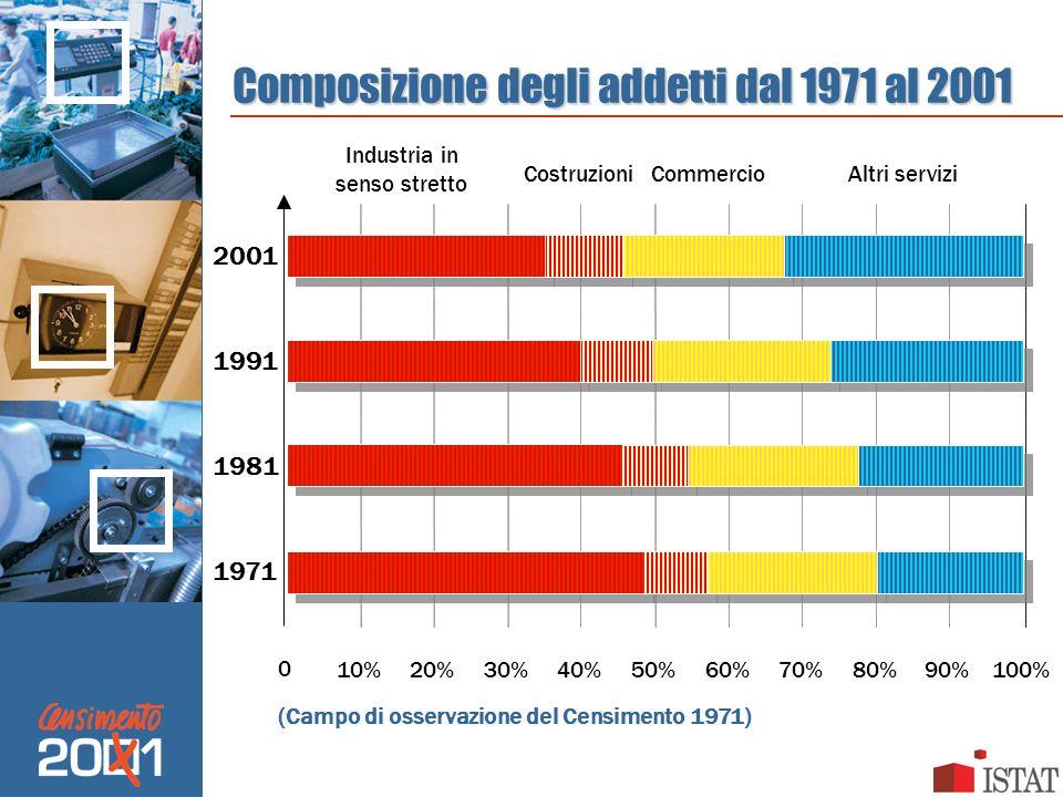 Composizione degli addetti dal 1971 al 2001 0 10% 20% 30% 40% 50% 70% 80%90% 100% 1971 1981 1991 2001 Industria in senso stretto CostruzioniCommercioA