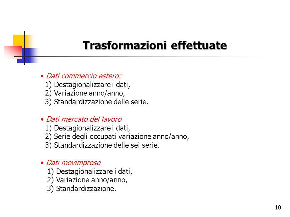 10 Trasformazioni effettuate Dati commercio estero: 1) Destagionalizzare i dati, 2) Variazione anno/anno, 3) Standardizzazione delle serie.